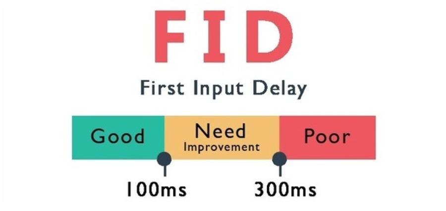 Score FID